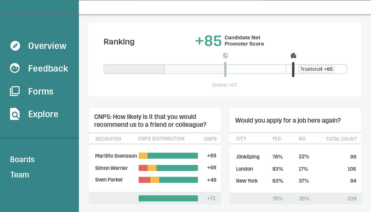 Screenshot of the Trustcruit dashboard